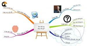Sơ đồi đổi mới tư duy sáng tạo